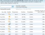 weatherforecasts170108.jpg
