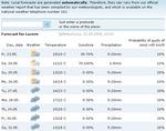 weatherforecasts220508.jpg